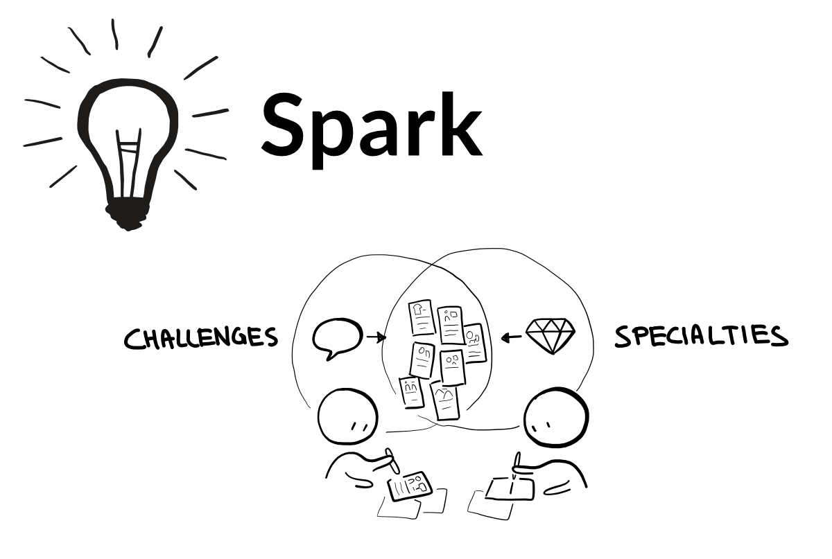 Challenges + Specialties = Spark! Kombiniere die Besonderheiten deiner Inspiration mit deinen Herausforderungen, um neue Lösungsansätze zu entwickeln