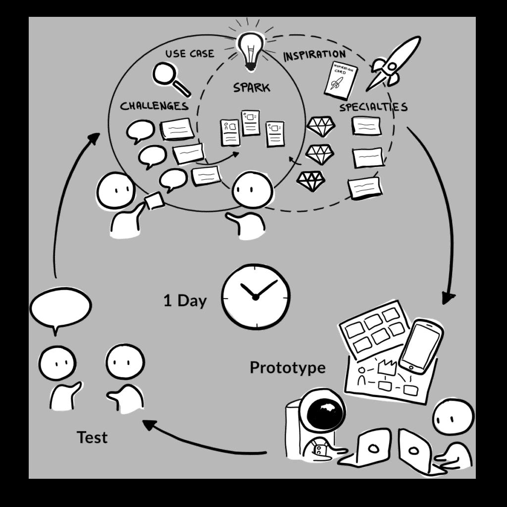 SparkCanvas functionality - So funktioniert SparkCanvas